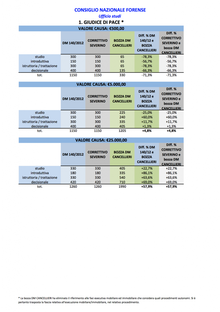 Tabelle forensi1