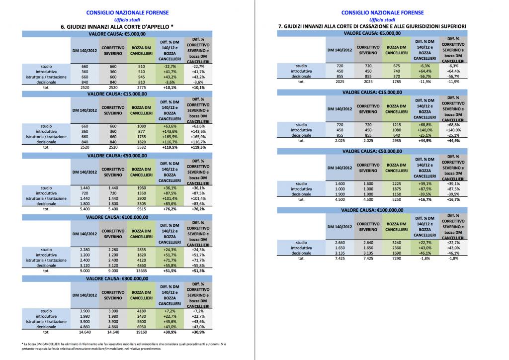 tabelle forensi 6