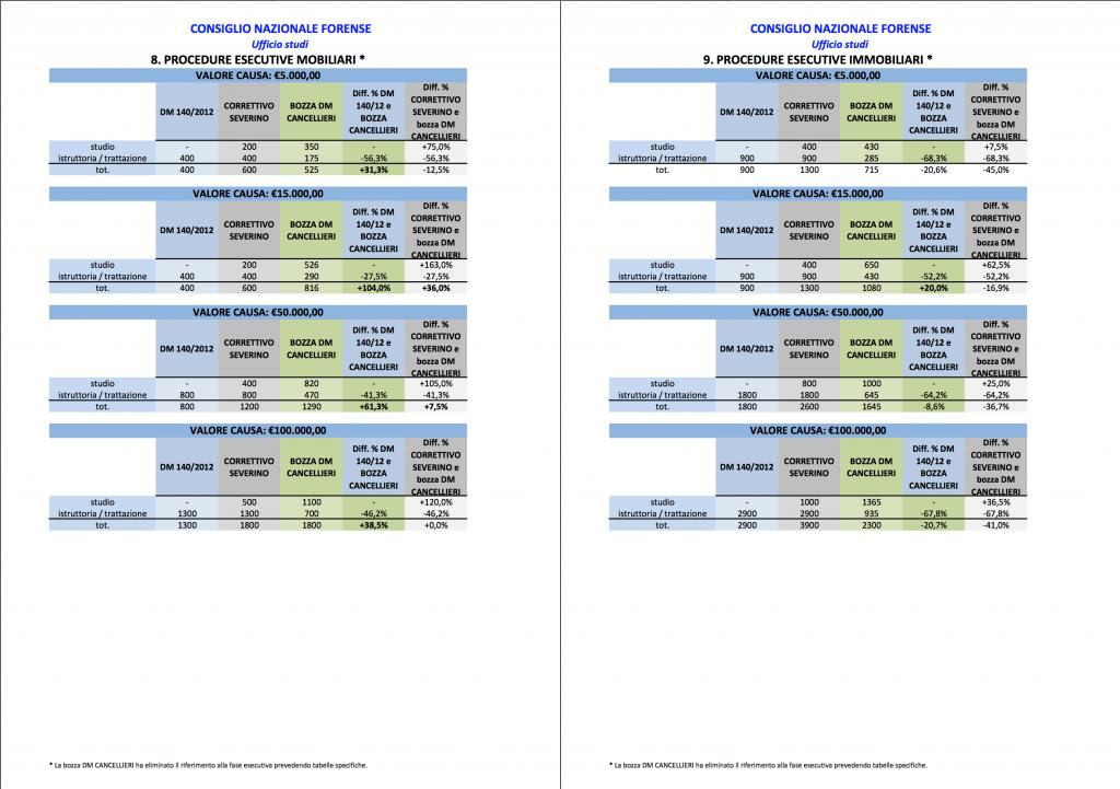 tabelle forensi 8